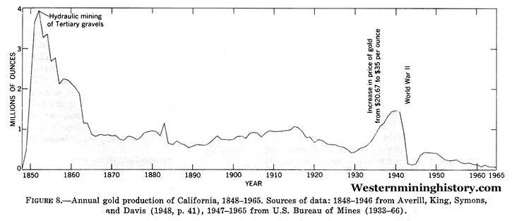 California Gold Production
